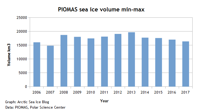 PIOMAS sea ice volume total freeze