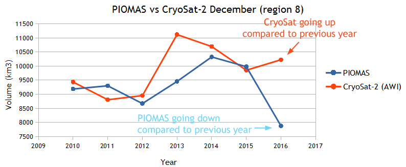 PIOMAS vs CryoSat December region 8