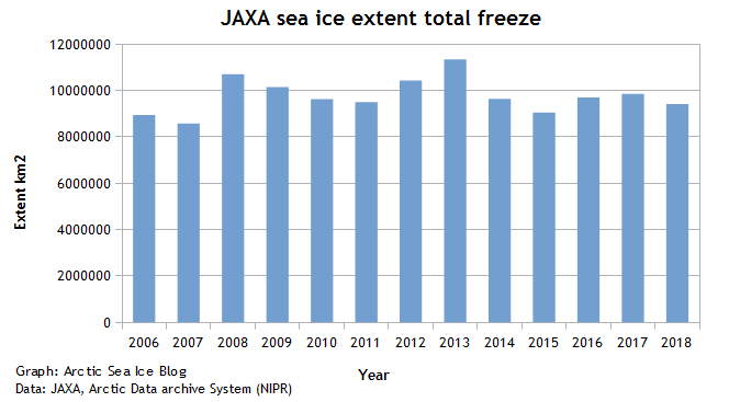 JAXA SIE total freeze