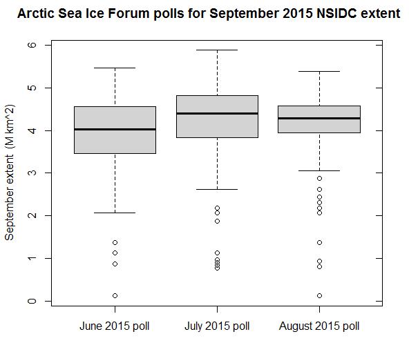 ASIF 2015 polls graph