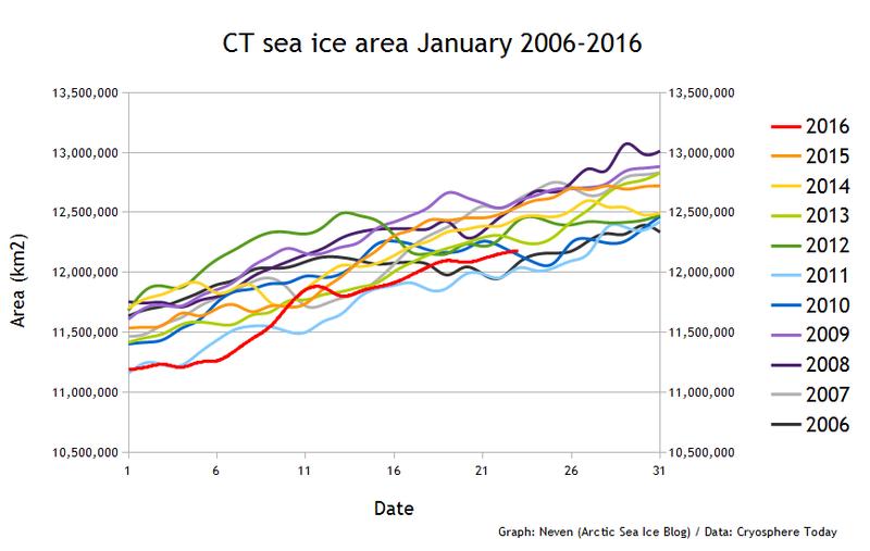 CT SIA January 2006-2016
