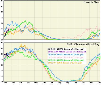SIA Barentsz-Baffin