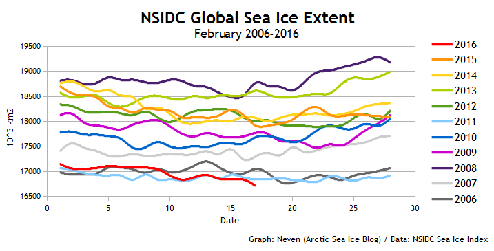 NSIDC Global SIE 20160217
