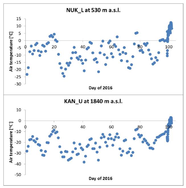 PROMICE temp data Nuuk Kangerlussuaq