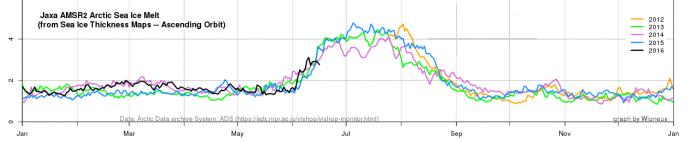 JAXA AMSR2 melt extent Wipneus 20160616
