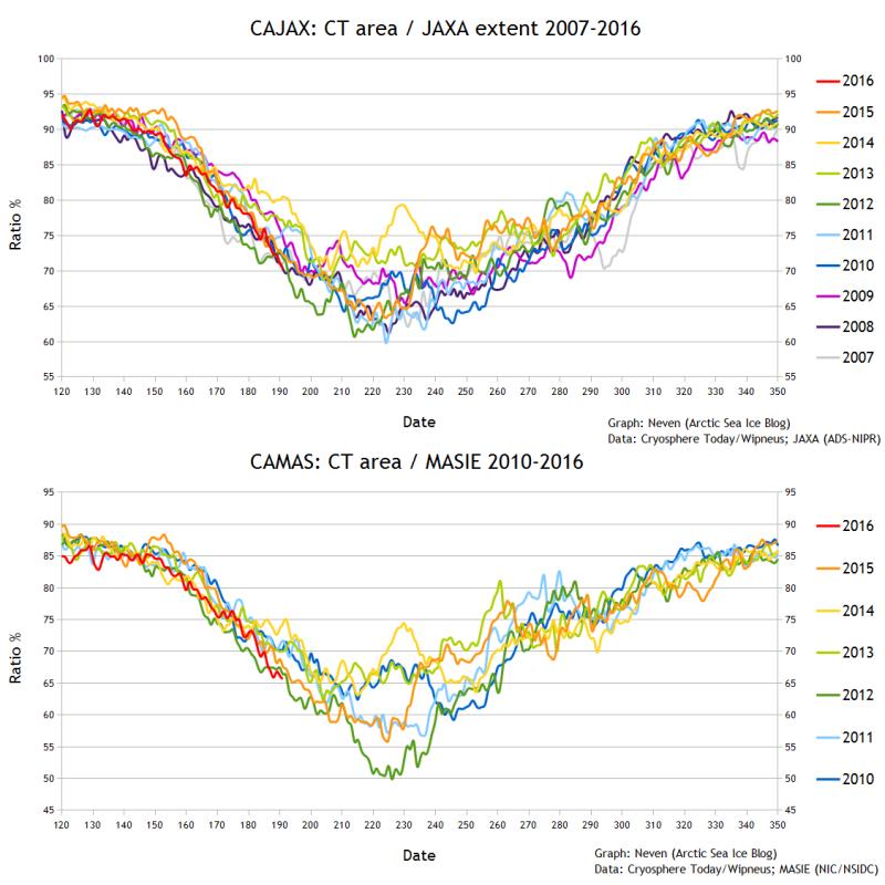 CAJAX-CAMAS 20160710