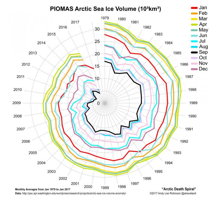 Arctic-death-spiral-1979-201701.jpg_thumb