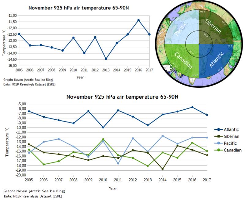 Arctic Temps Nov 2017