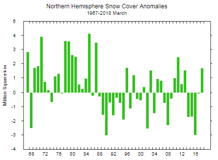 Rutgers GSL NH snow cover anomaly March 2018