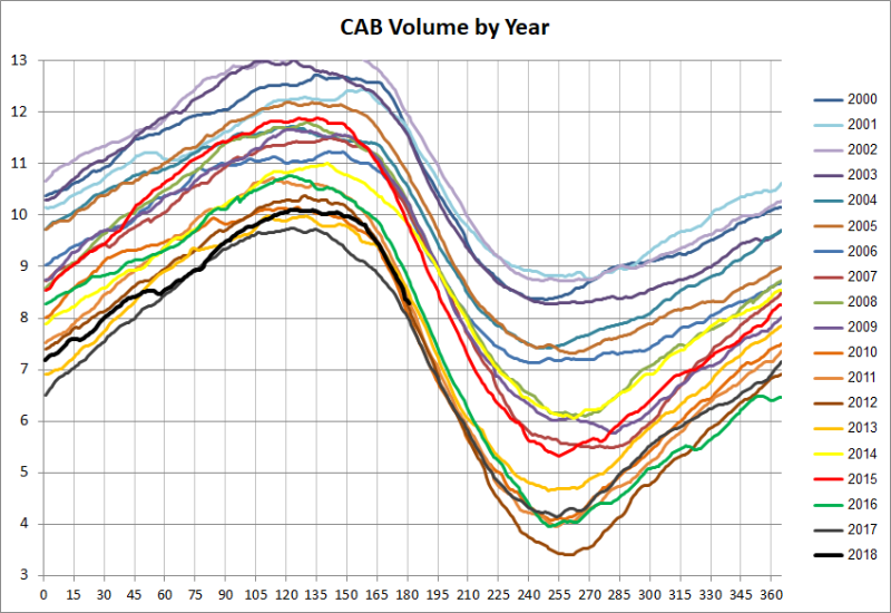 CAB Volume by Year