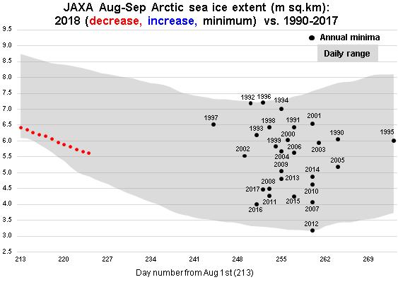 JAXA Aug-Sep 2018 vs 1990-2017 minima