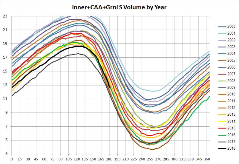 Inner+CAA+GrnLS Volume by Year