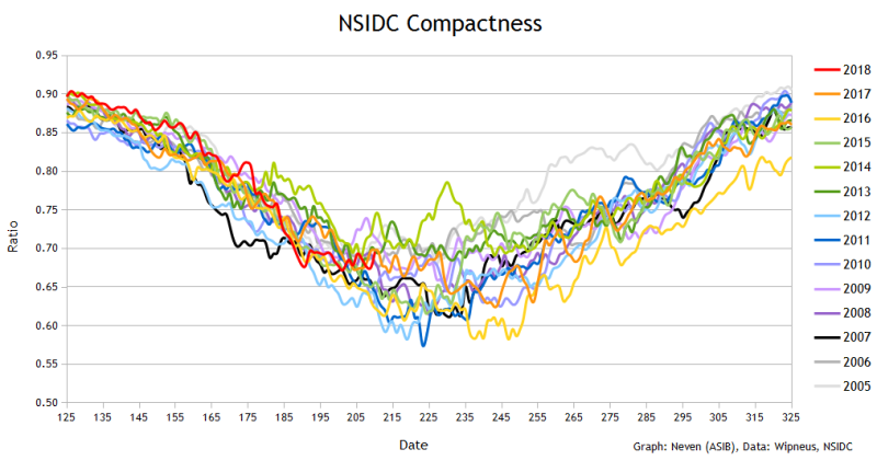 NSIDC Compactness 20180729