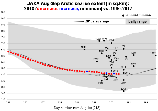 JAXA Aug-Sep 2018 vs 1990-2017 minima