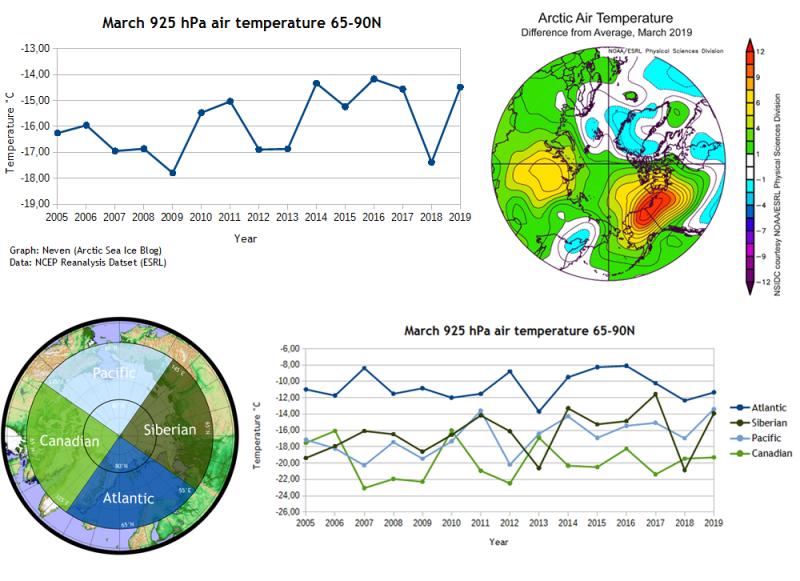 Arctic SAT 2019 March